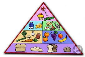 🍖 Learn about Food🍕  The food pyramid is a graph designed to invite the population to follow the dietary advice proposed by a body or a qualified society in the field of health. To interpret it, it is assumed that the foods located at the top of the pyramid are those that should be consumed in small quantities and, consequently, the foods placed in the lower part are those that must be consumed more frequently and in larger quantities.🥨